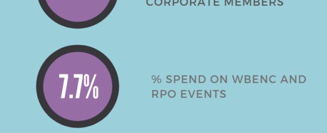 Infographic describing 12PointFive spend in various categories.