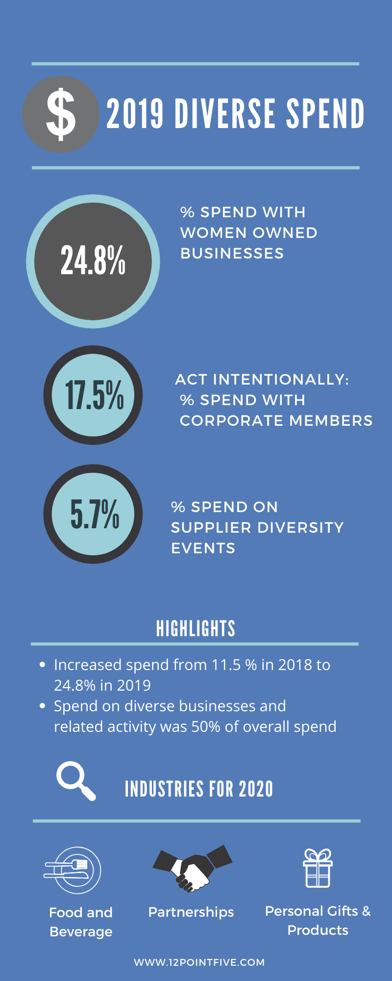 An infographic describing 12PointFive's 2019 spend with women-owned businesses