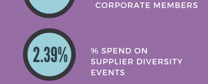 An infographic depicting 47.9% spend with women-owned businesses and highlights described in the article