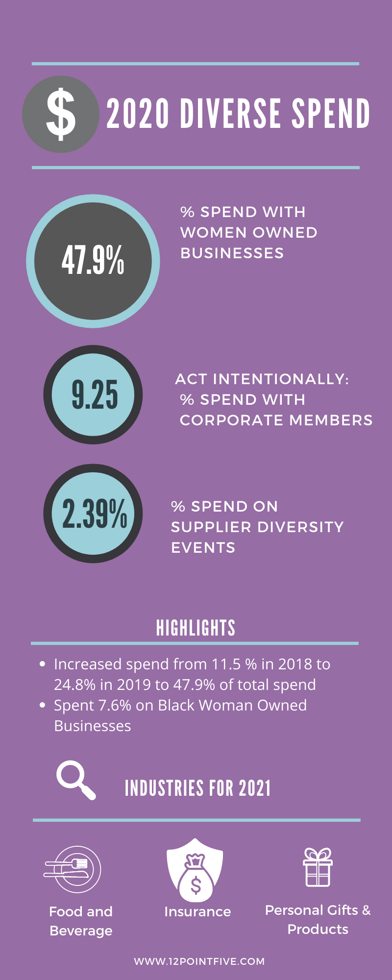 Women-Owned Wrap Up 2020: Counting Spend with Diverse Businesses